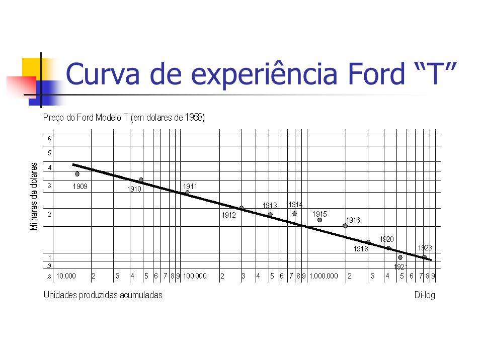 Curva de experiência Ford T