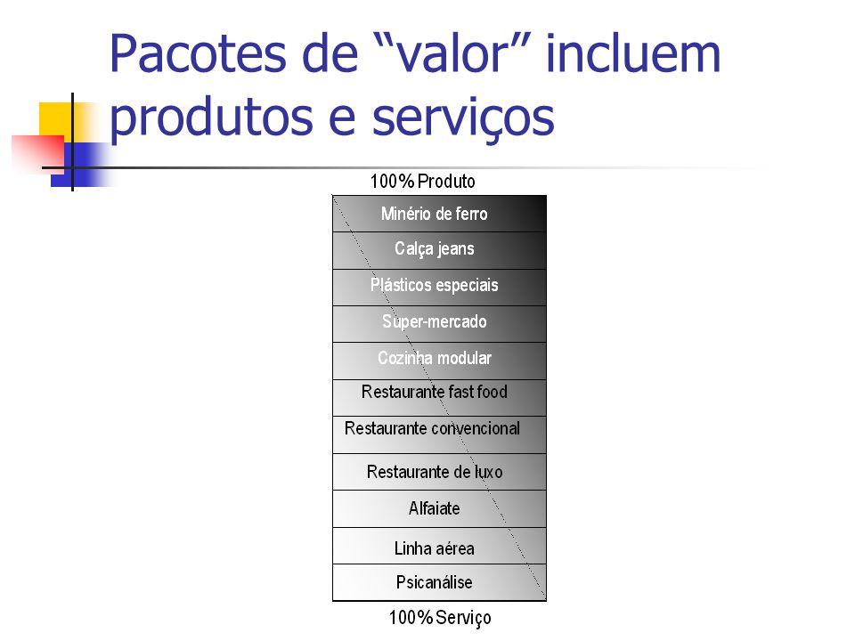 Pacotes de valor incluem produtos e serviços
