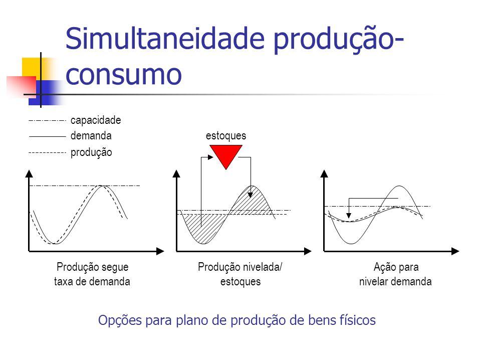 Simultaneidade produção-consumo