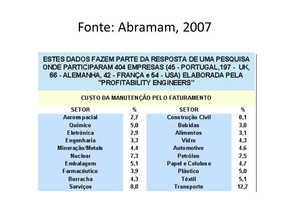 Fonte: Abramam, 2007