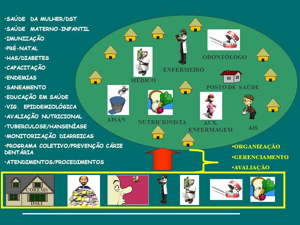 ODONTÓLOGO ENFERMEIRO MÉDICO POSTO DE SAÚDE AISAN NUTRICIONISTA