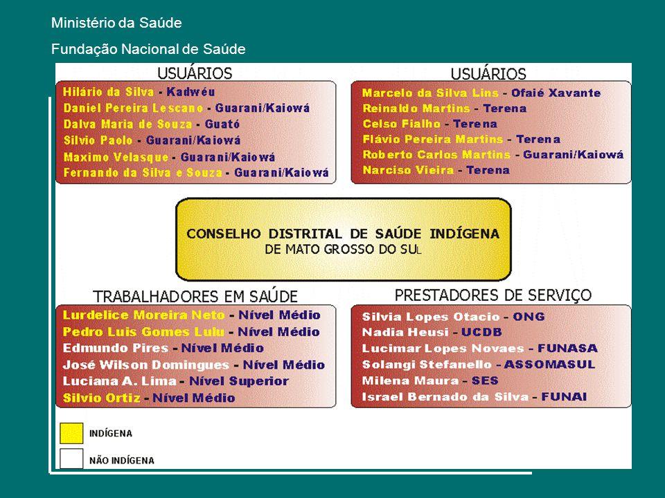 Ministério da Saúde Fundação Nacional de Saúde