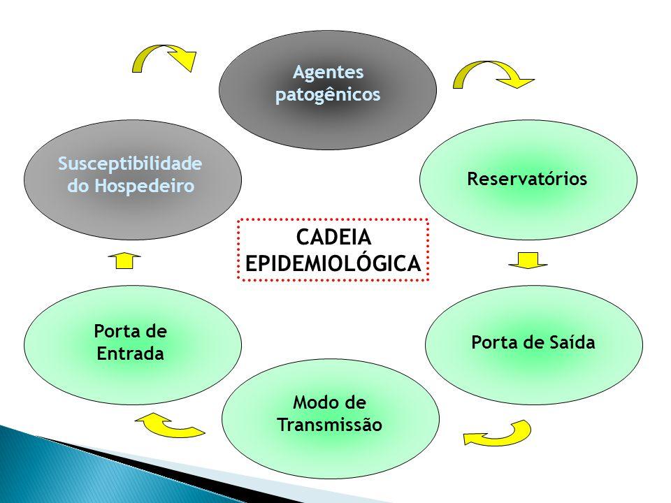CADEIA EPIDEMIOLÓGICA Susceptibilidade do Hospedeiro