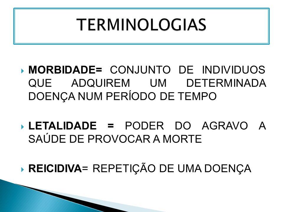 TERMINOLOGIAS MORBIDADE= CONJUNTO DE INDIVIDUOS QUE ADQUIREM UM DETERMINADA DOENÇA NUM PERÍODO DE TEMPO.