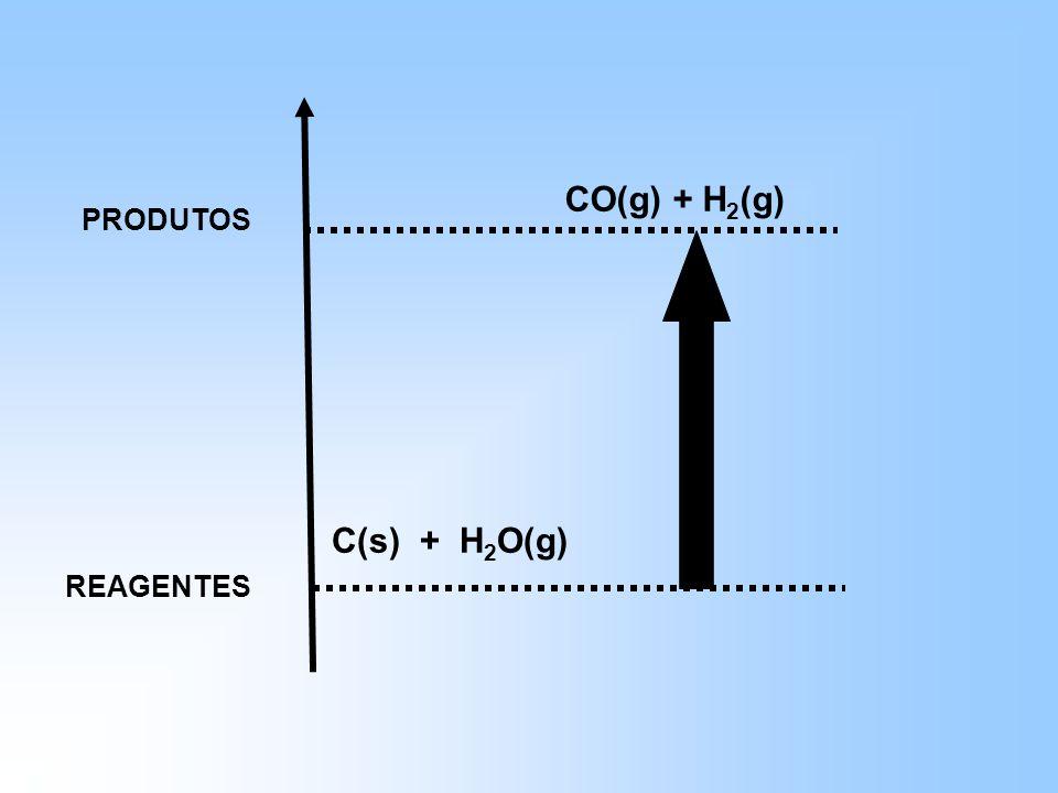CO(g) + H2(g) PRODUTOS C(s) + H2O(g) REAGENTES