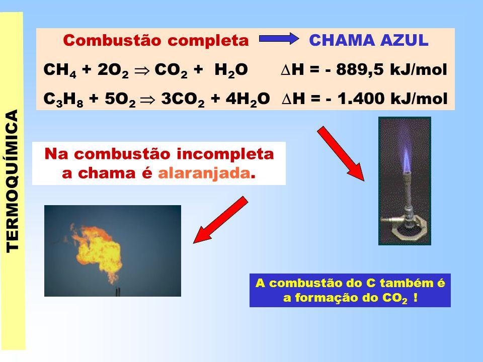 Combustão completa CHAMA AZUL