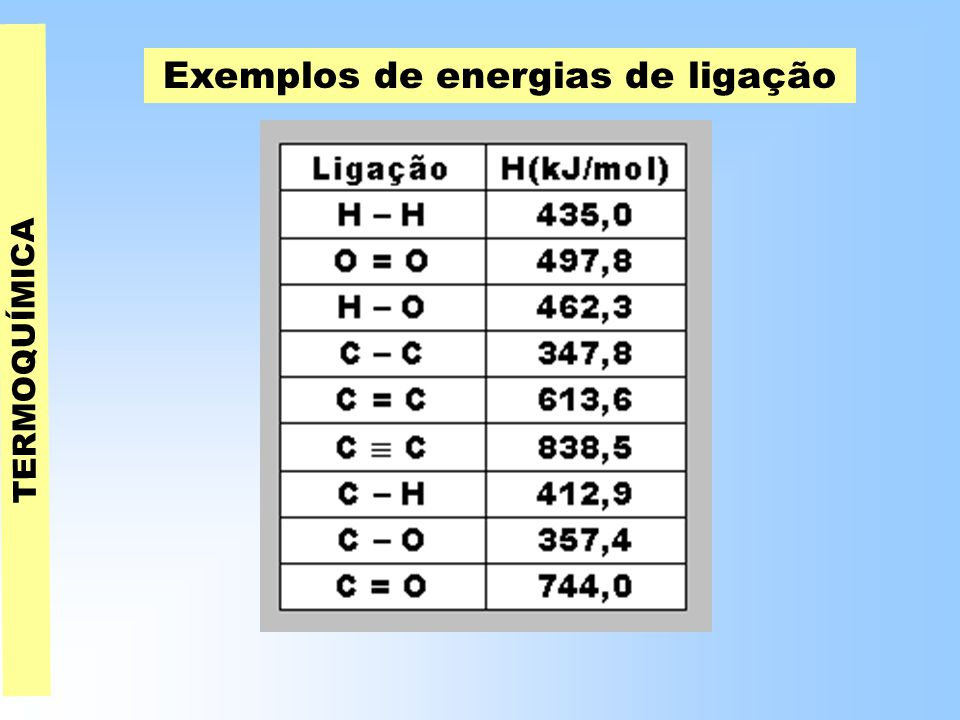 Exemplos de energias de ligação