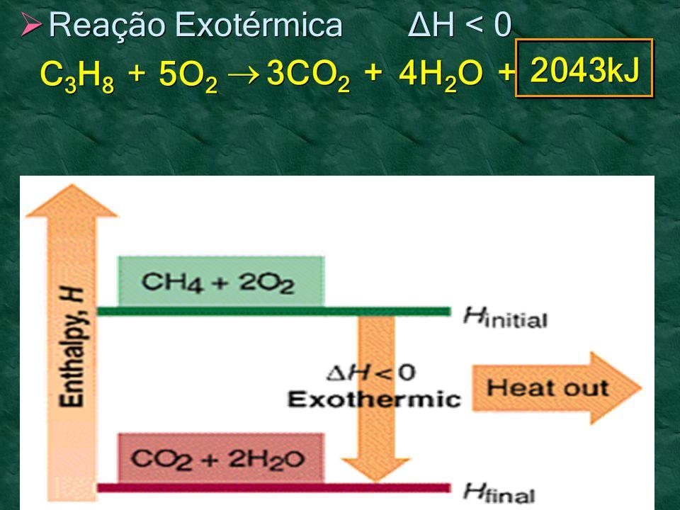 Reação Exotérmica ΔH < 0