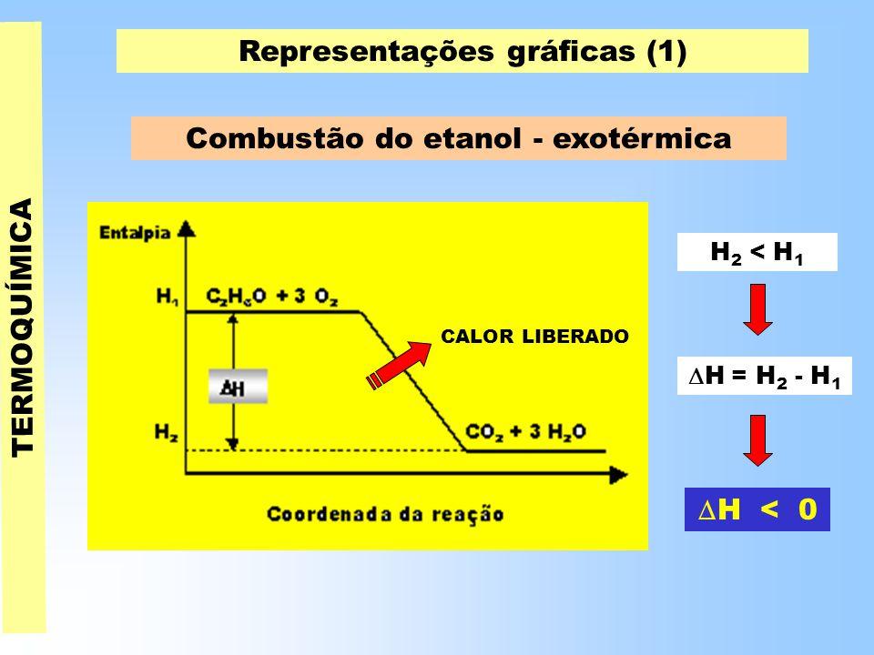 Representações gráficas (1)