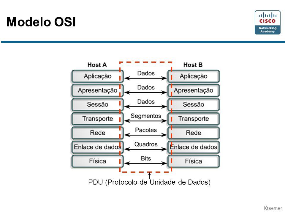 PDU (Protocolo de Unidade de Dados)