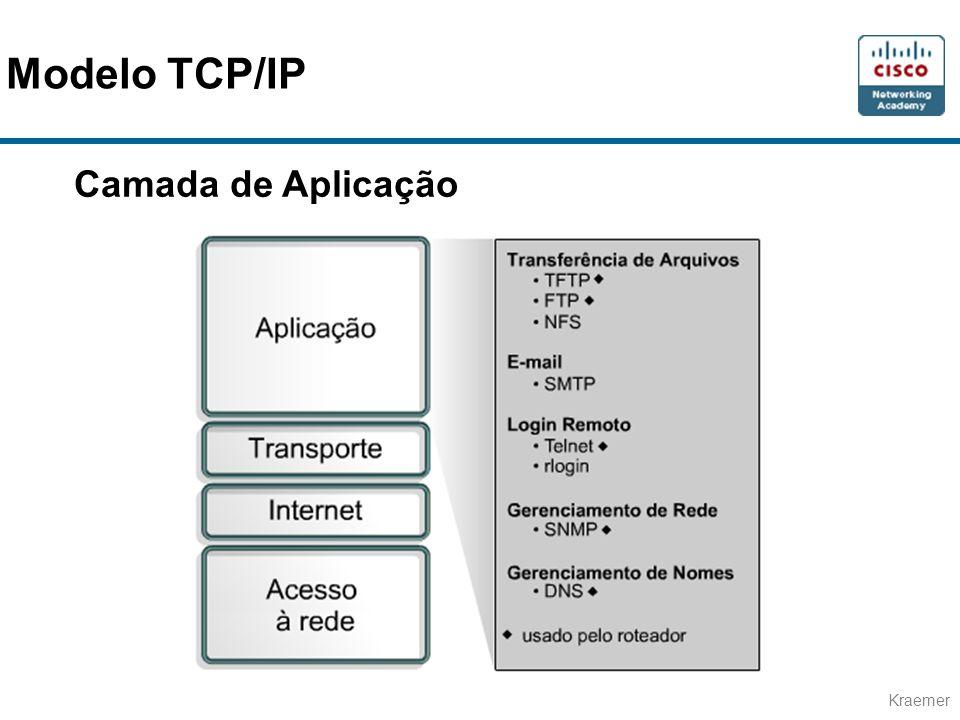 Modelo TCP/IP Camada de Aplicação