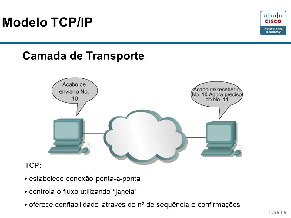 Modelo TCP/IP Camada de Transporte TCP: