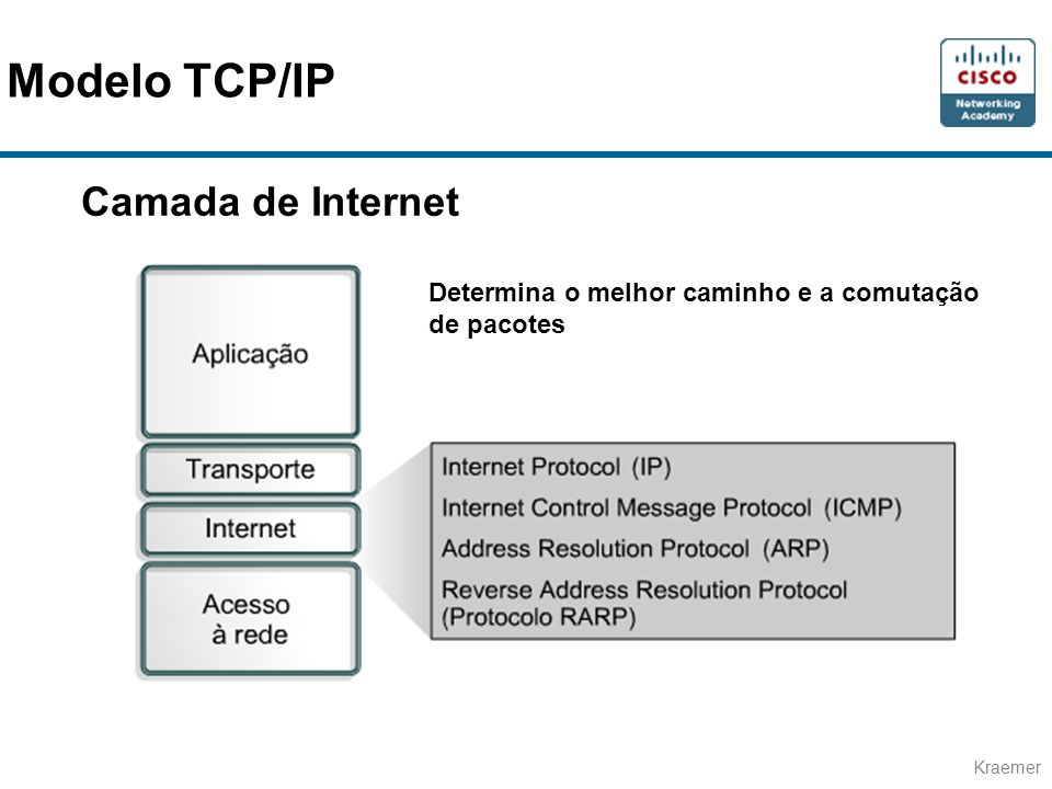 Modelo TCP/IP Camada de Internet