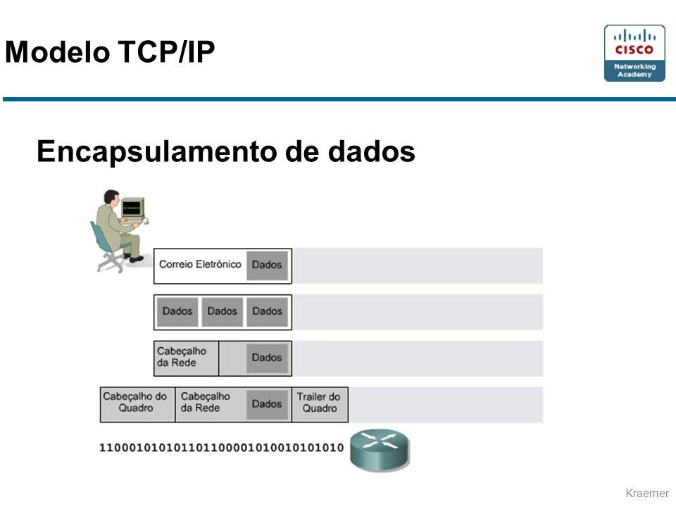Modelo TCP/IP Encapsulamento de dados
