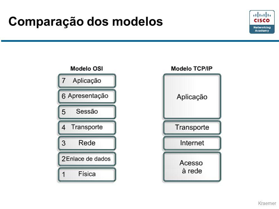 Comparação dos modelos