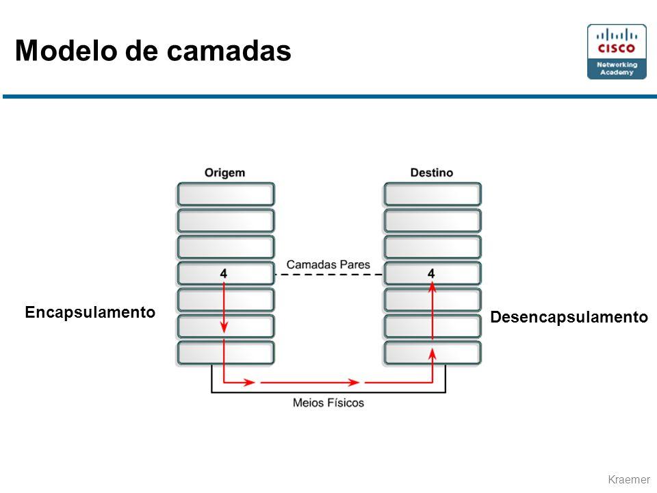 Modelo de camadas Encapsulamento Desencapsulamento