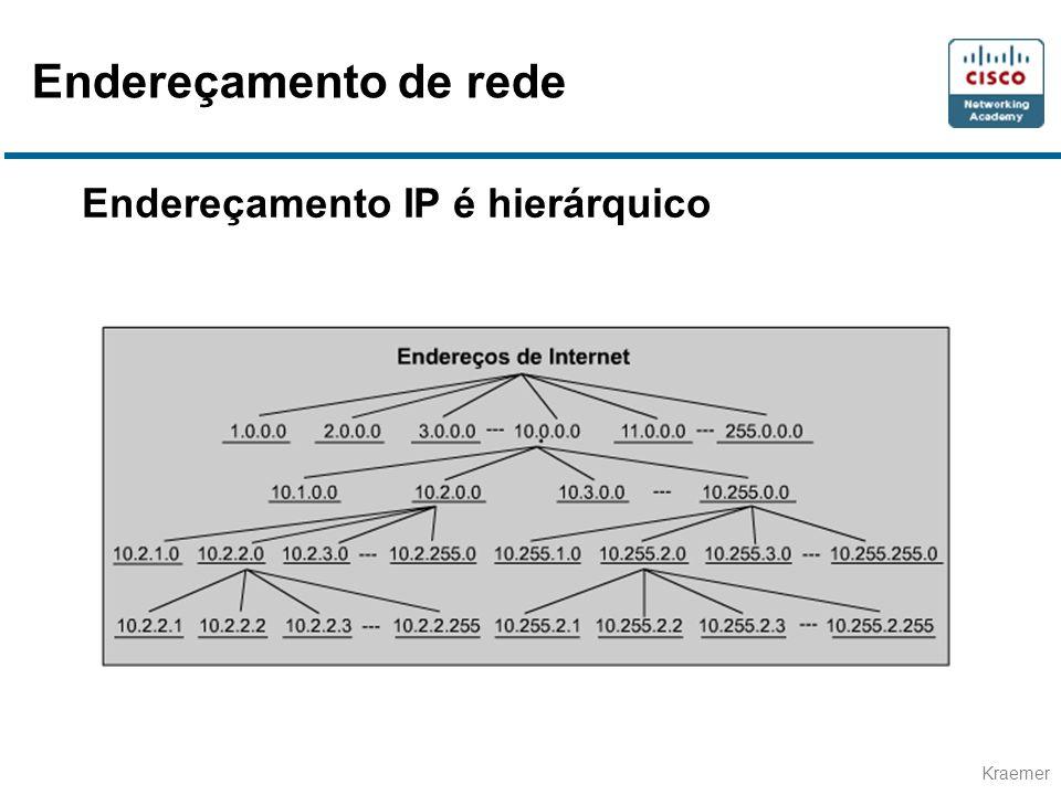 Endereçamento de rede Endereçamento IP é hierárquico