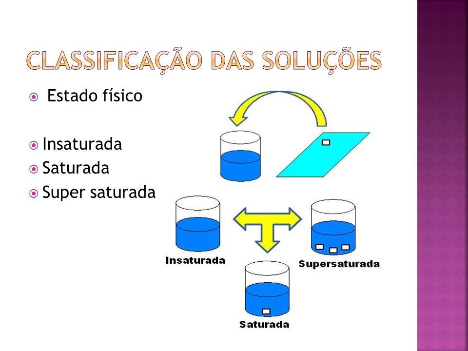 CLASSIFICAÇÃO DAS SOLUÇÕES