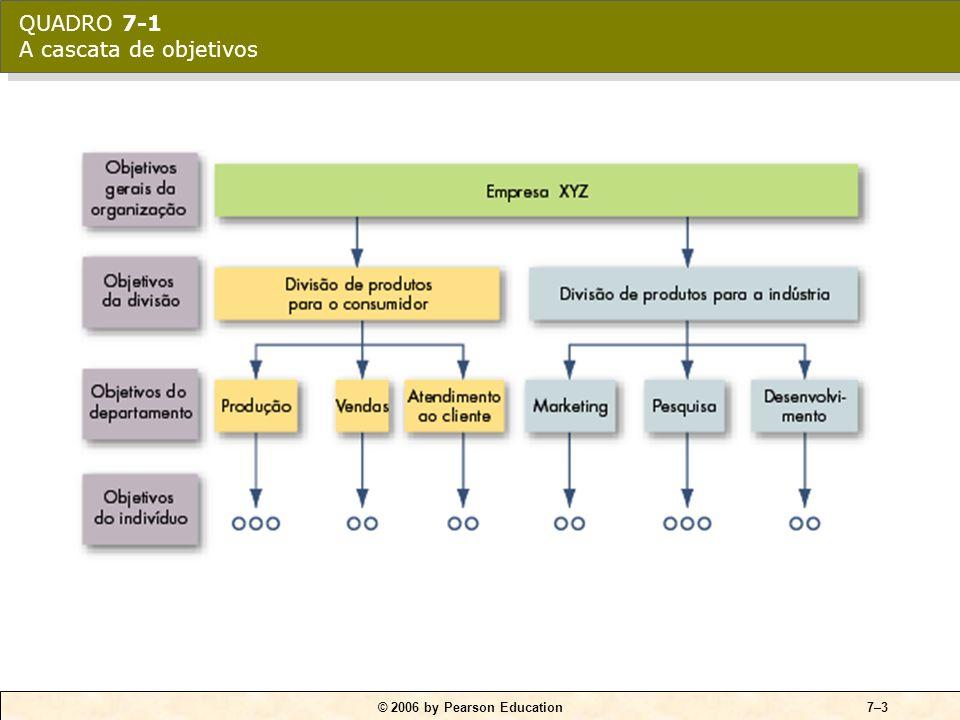 Vinculando a administração por objetivos à teoria da fixação de objetivos