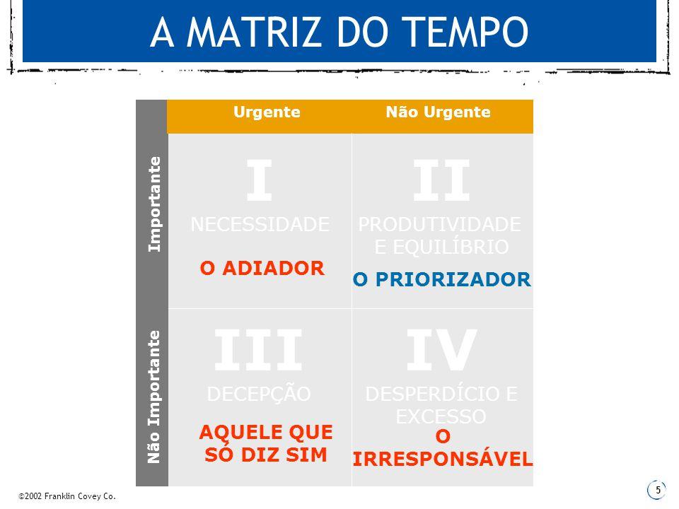 I NECESSIDADE II PRODUTIVIDADE III DECEPÇÃO IV DESPERDÍCIO E