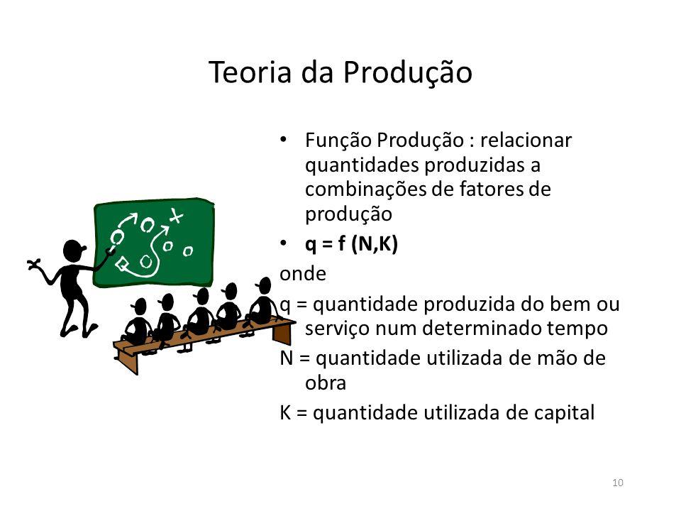 Teoria da Produção Função Produção : relacionar quantidades produzidas a combinações de fatores de produção.