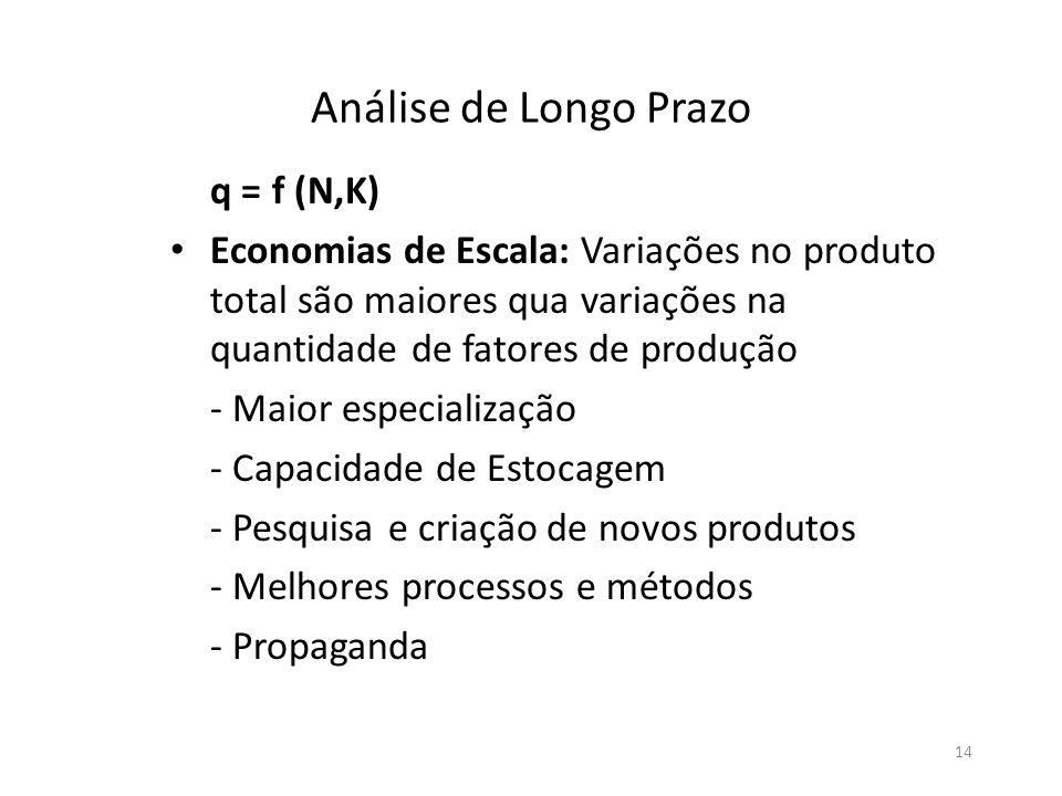Análise de Longo Prazo q = f (N,K)