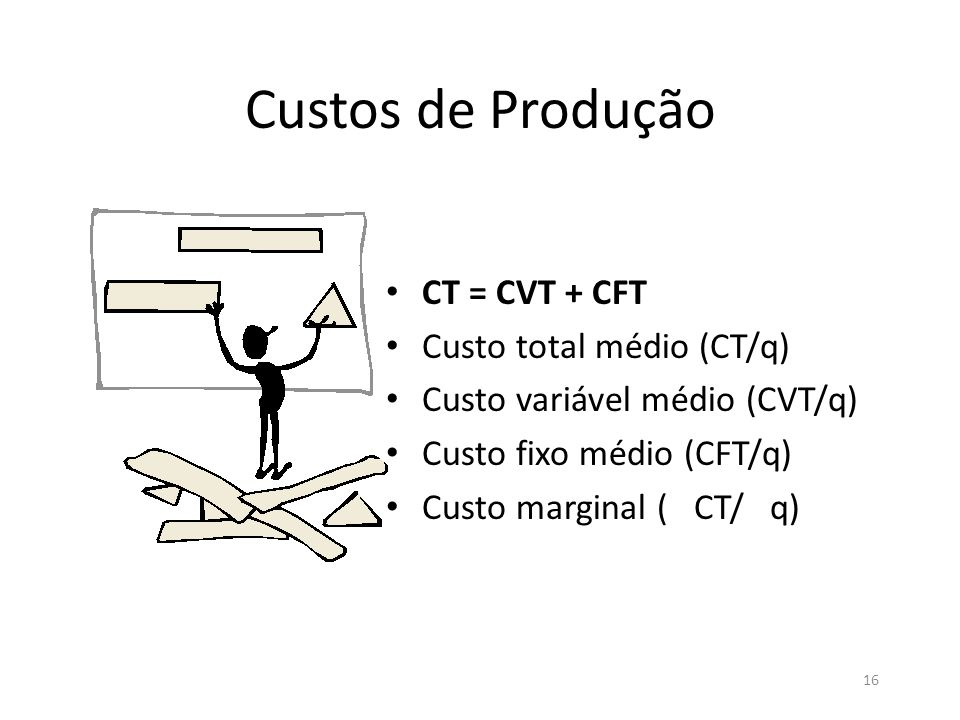 Custos de Produção CT = CVT + CFT Custo total médio (CT/q)