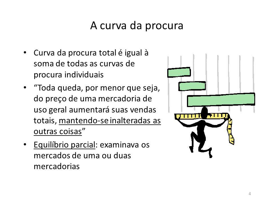A curva da procura Curva da procura total é igual à soma de todas as curvas de procura individuais.