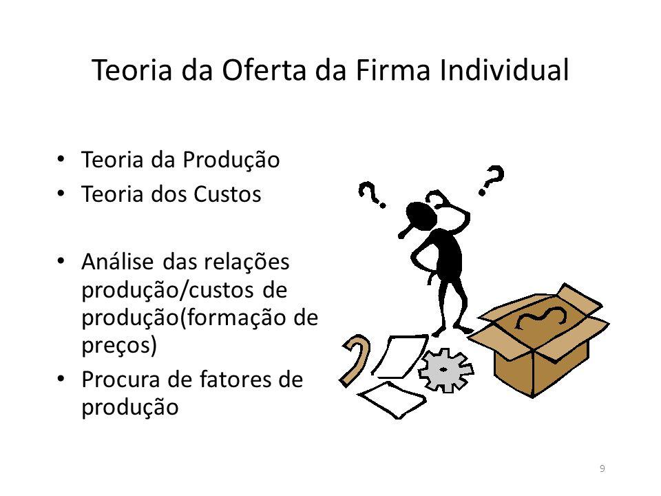 Teoria da Oferta da Firma Individual