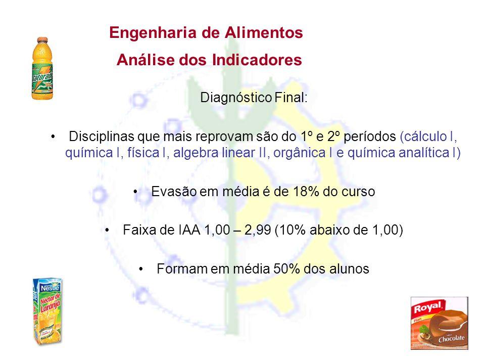 Engenharia de Alimentos Análise dos Indicadores