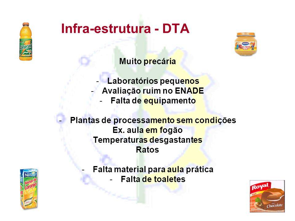 Infra-estrutura - DTA Muito precária Laboratórios pequenos