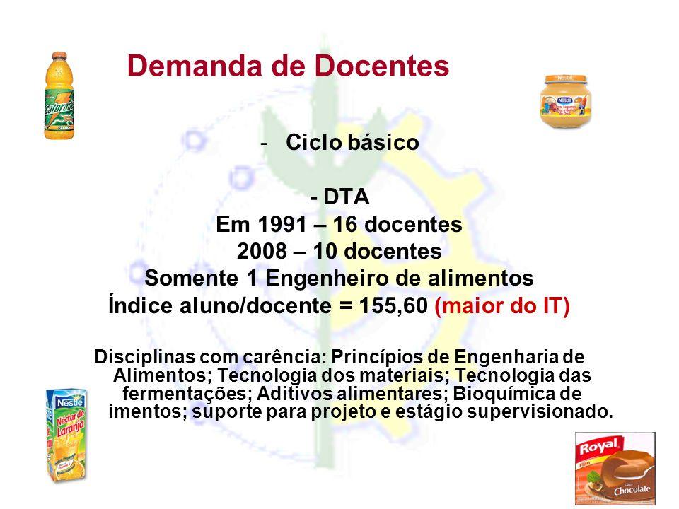 Demanda de Docentes Ciclo básico - DTA Em 1991 – 16 docentes