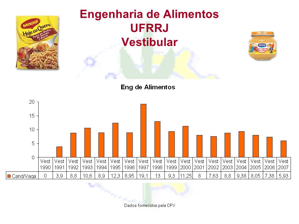 Engenharia de Alimentos UFRRJ Vestibular