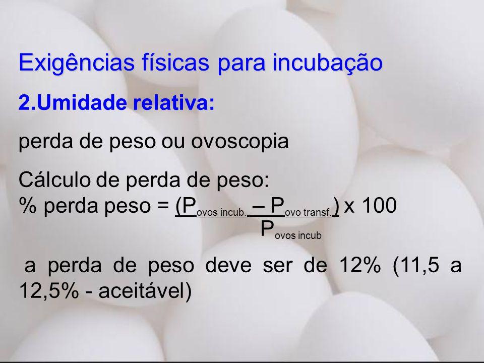 Exigências físicas para incubação