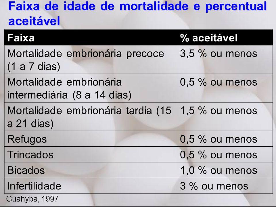 Faixa de idade de mortalidade e percentual aceitável
