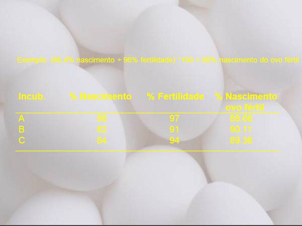 Incub. % Nascimento % Fertilidade % Nascimento ovo fértil
