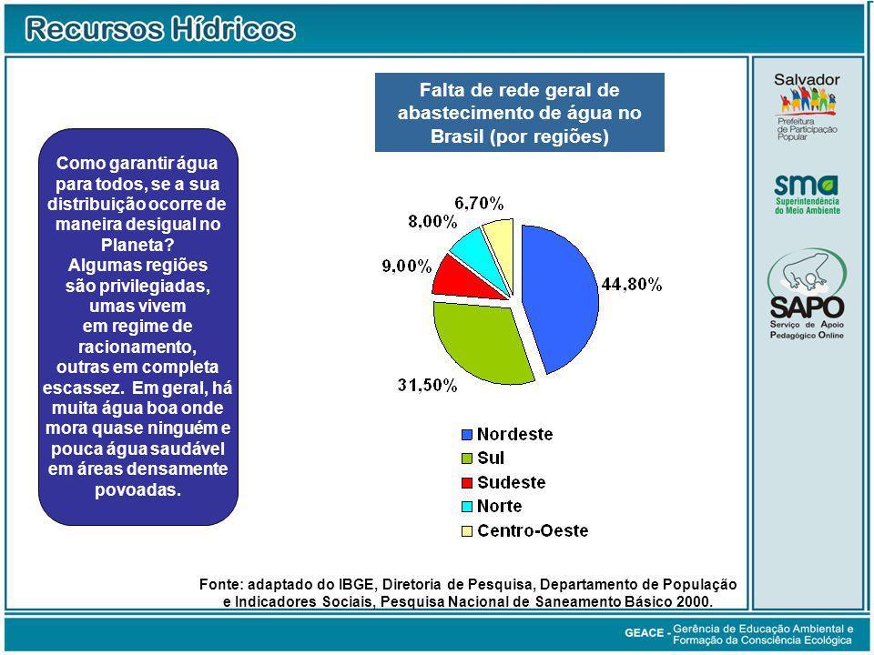 Abastecimento de Água no Brasil