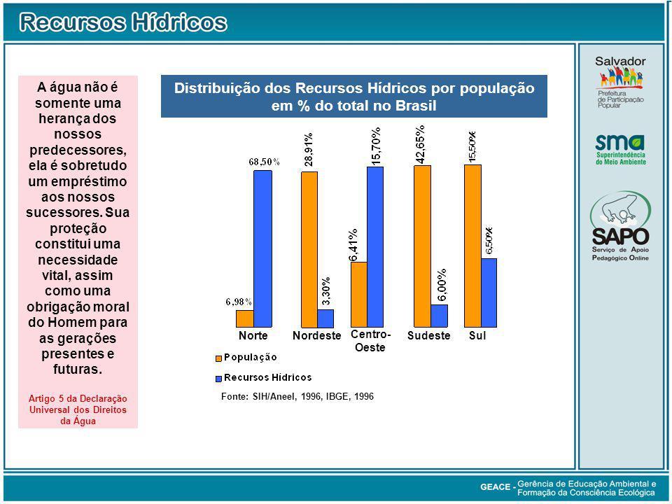 Distribuição dos Recursos Hídricos por População