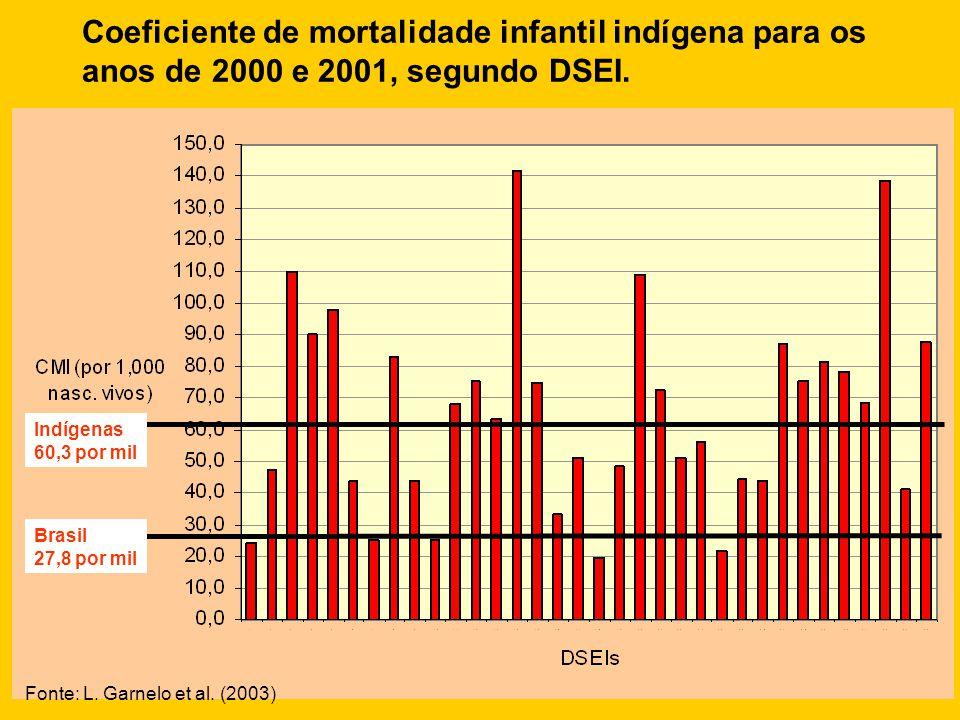 Coeficiente de mortalidade infantil indígena para os anos de 2000 e 2001, segundo DSEI.