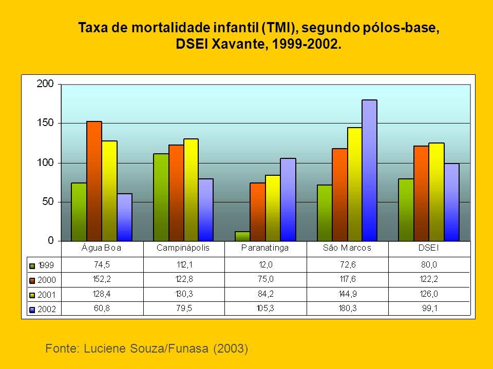 Taxa de mortalidade infantil (TMI), segundo pólos-base,