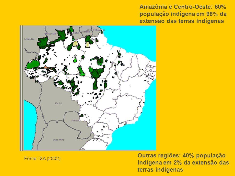 Outras regiões: 40% população