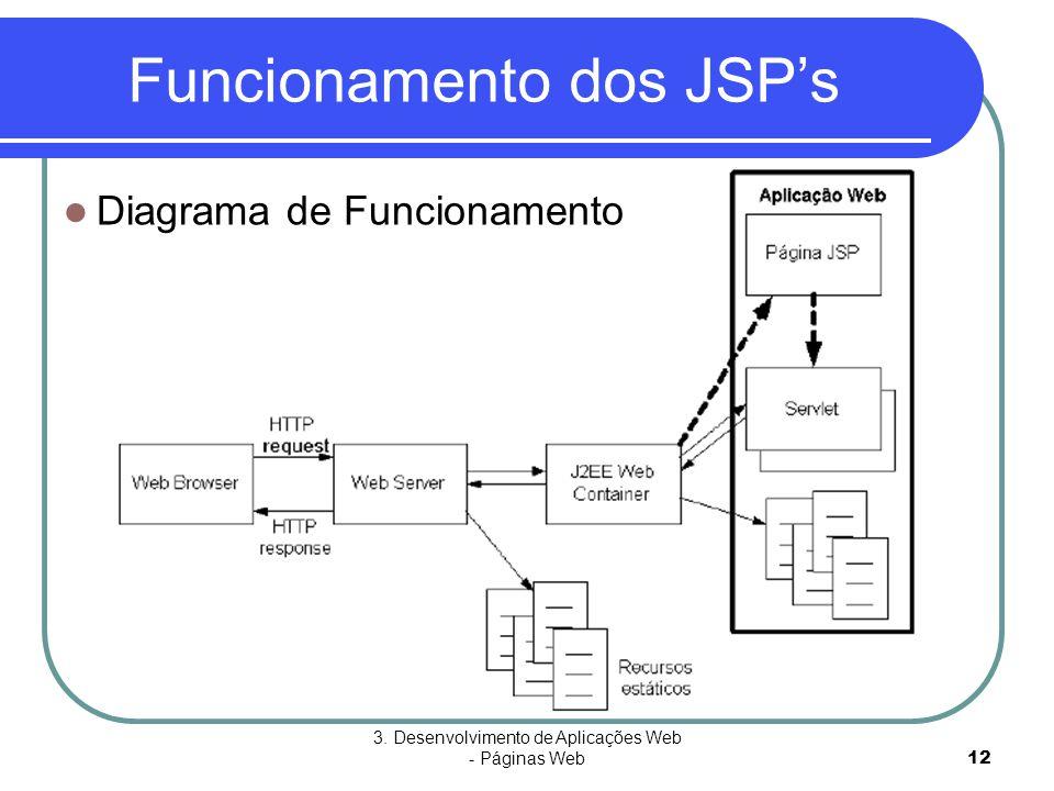Funcionamento dos JSP's