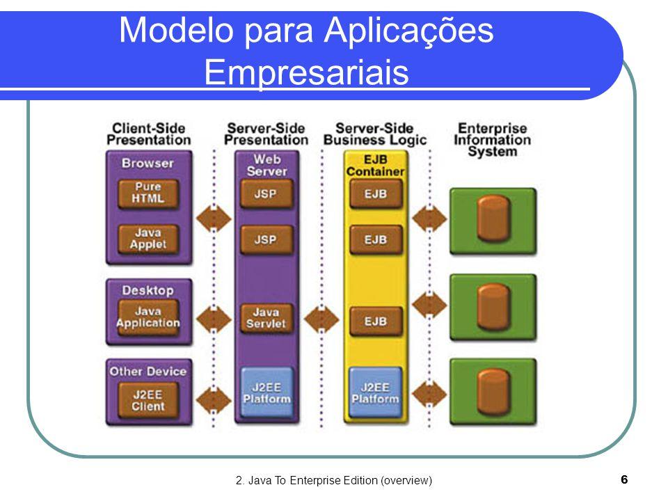 Modelo para Aplicações Empresariais