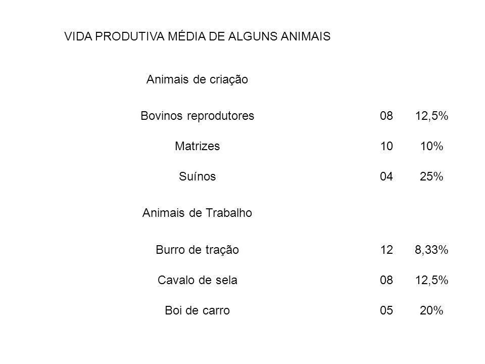 VIDA PRODUTIVA MÉDIA DE ALGUNS ANIMAIS