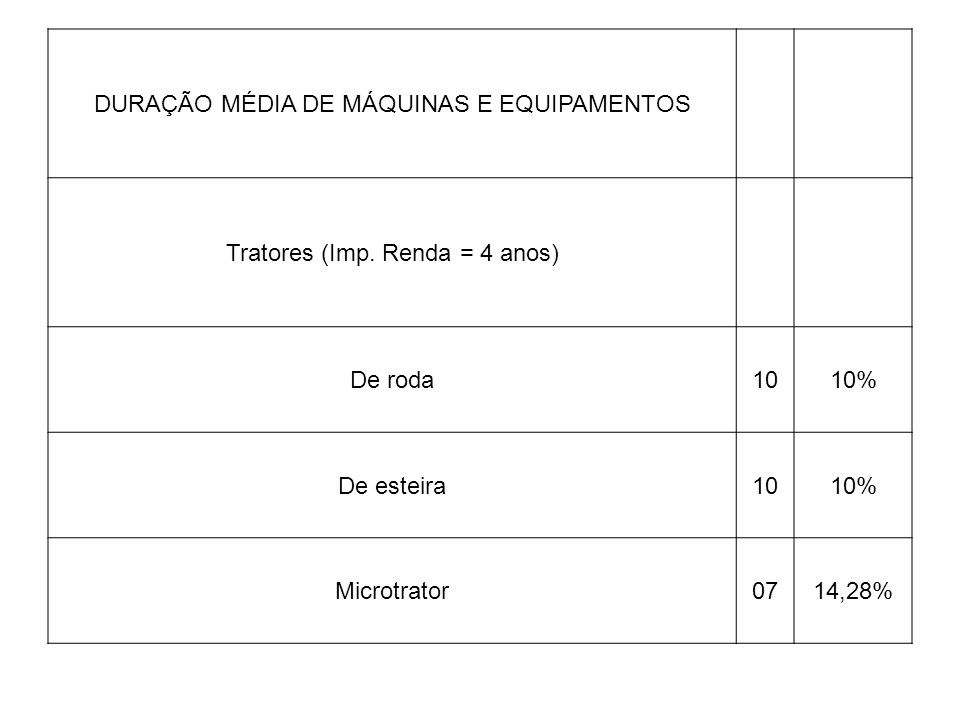 DURAÇÃO MÉDIA DE MÁQUINAS E EQUIPAMENTOS