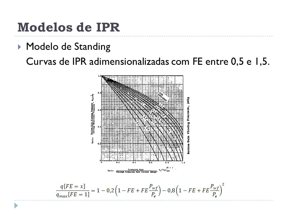 Modelos de IPR Modelo de Standing