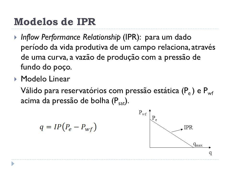 Modelos de IPR