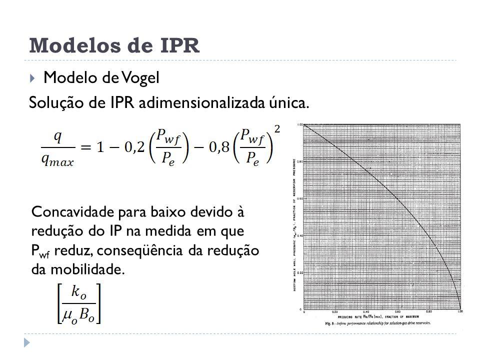Modelos de IPR Modelo de Vogel Solução de IPR adimensionalizada única.