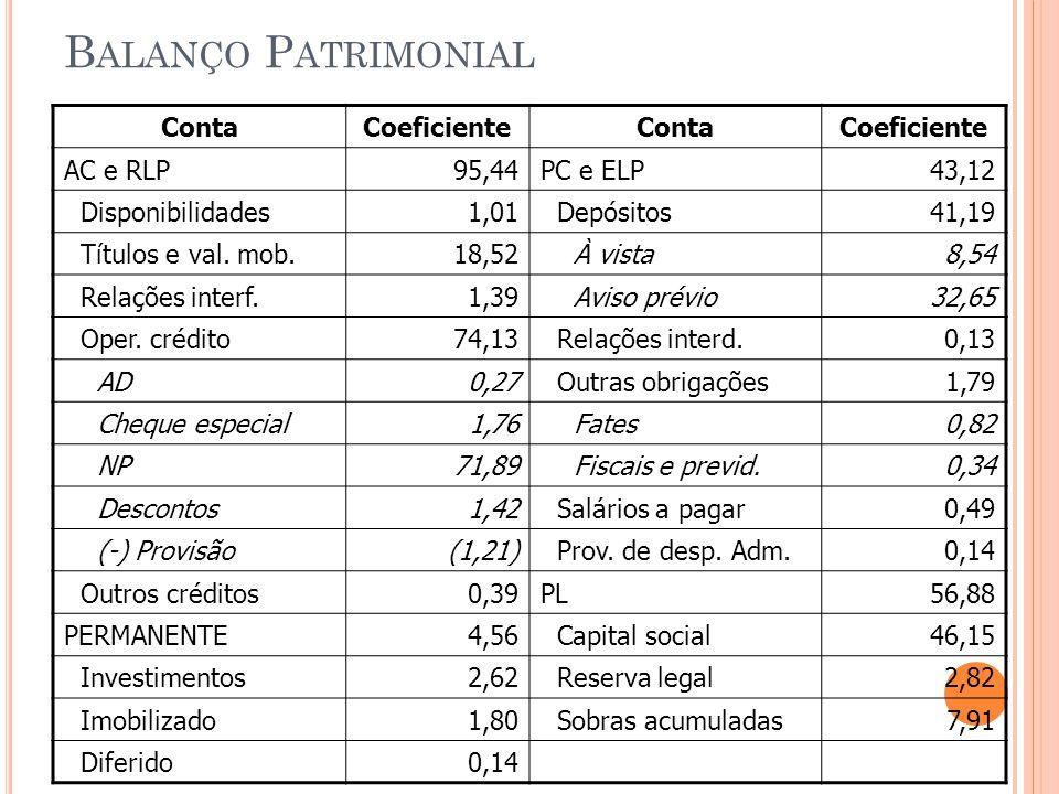 Balanço Patrimonial Conta Coeficiente AC e RLP 95,44 PC e ELP 43,12