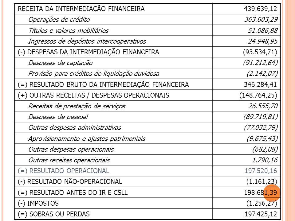 RECEITA DA INTERMEDIAÇÃO FINANCEIRA